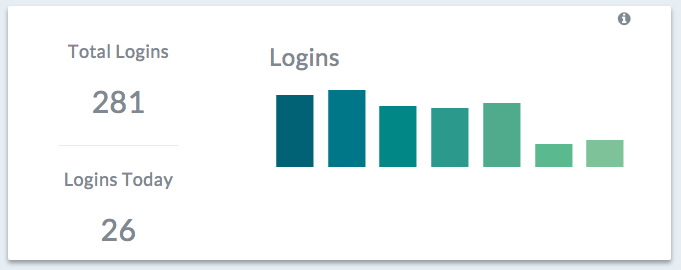 Weekly login progress