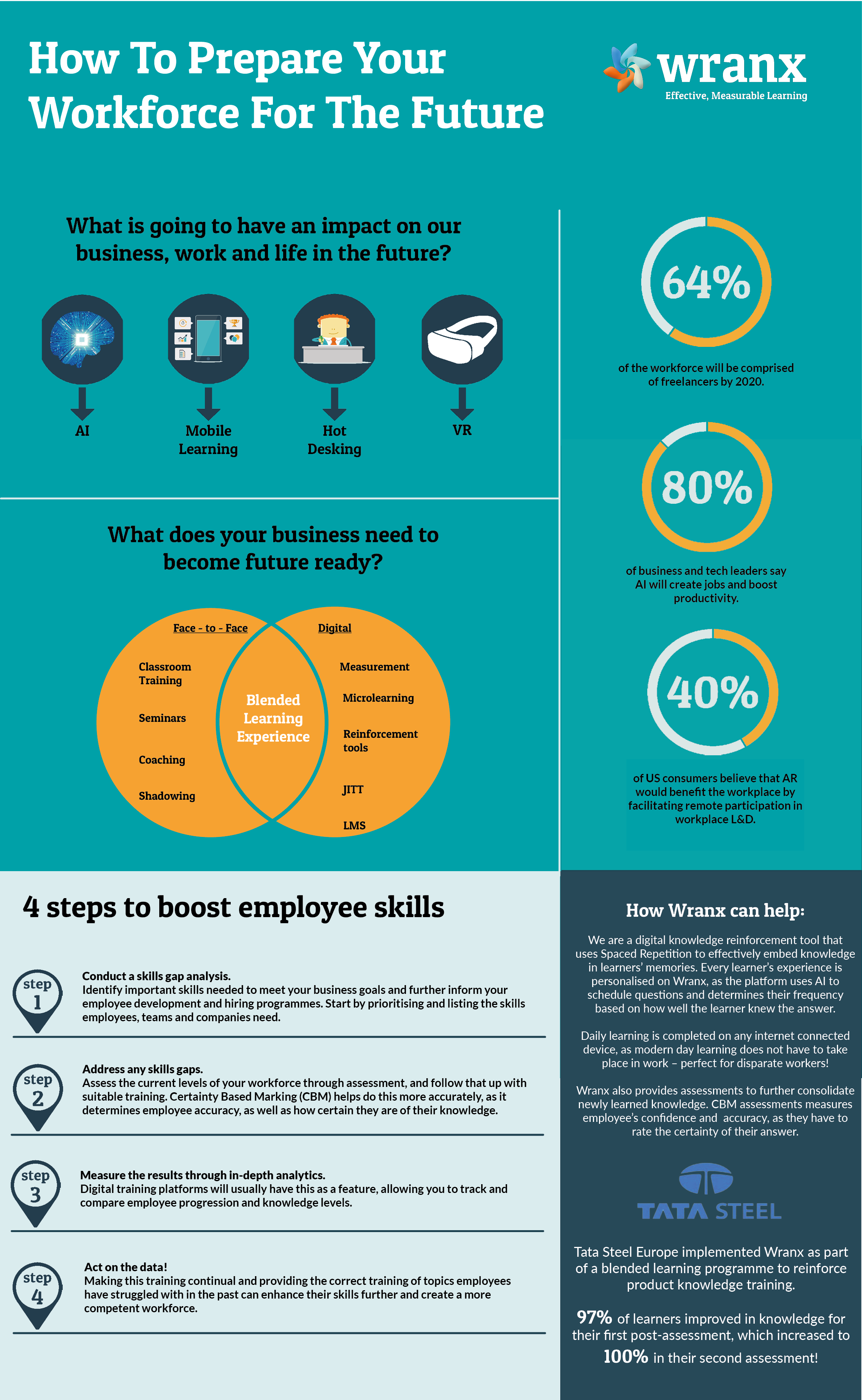 How to prepare your workforce for the future