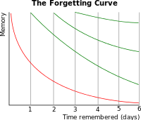 200px-ForgettingCurve.svg