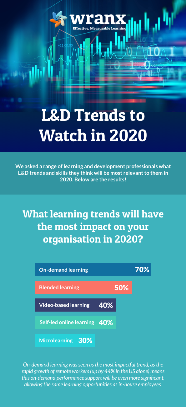 L&D Trends Infographic ShortV