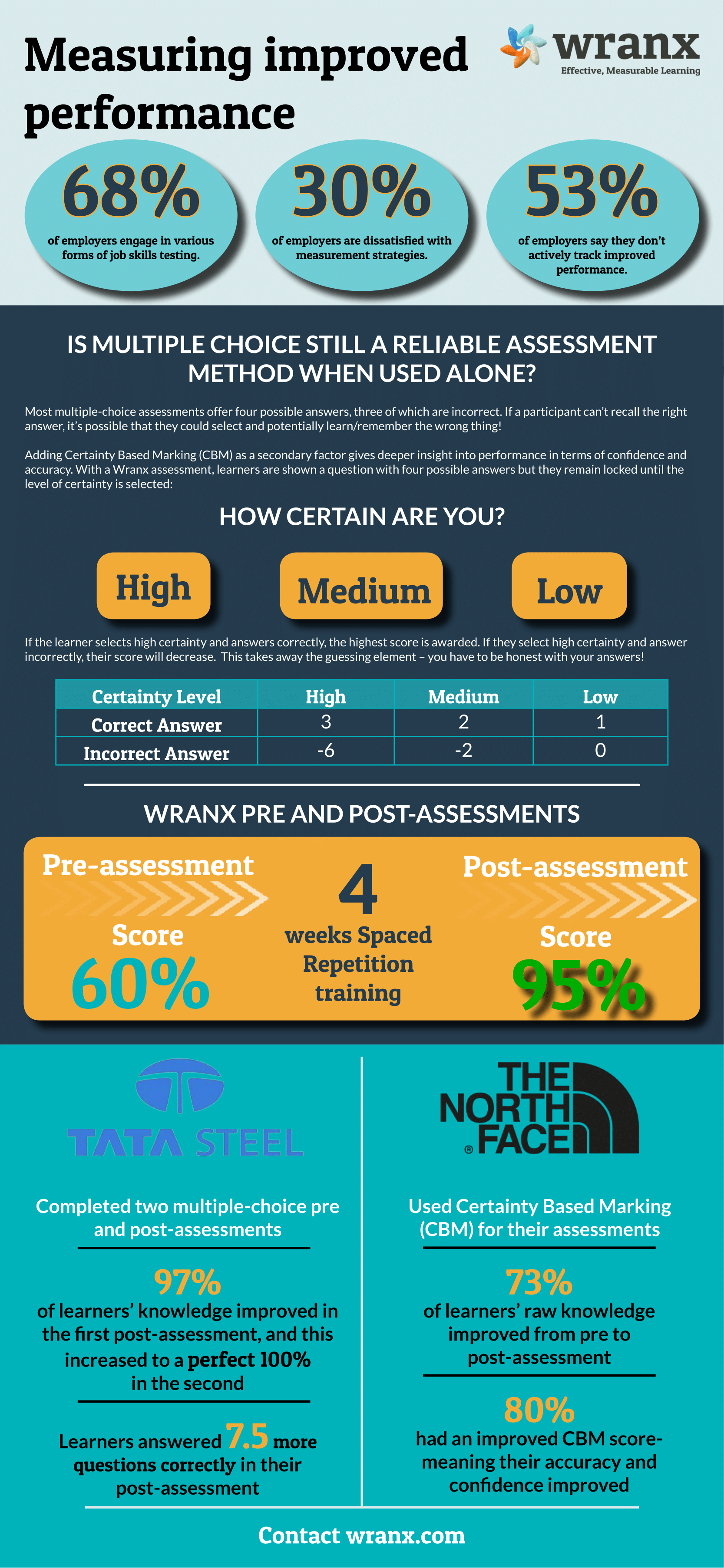 assessment infographic
